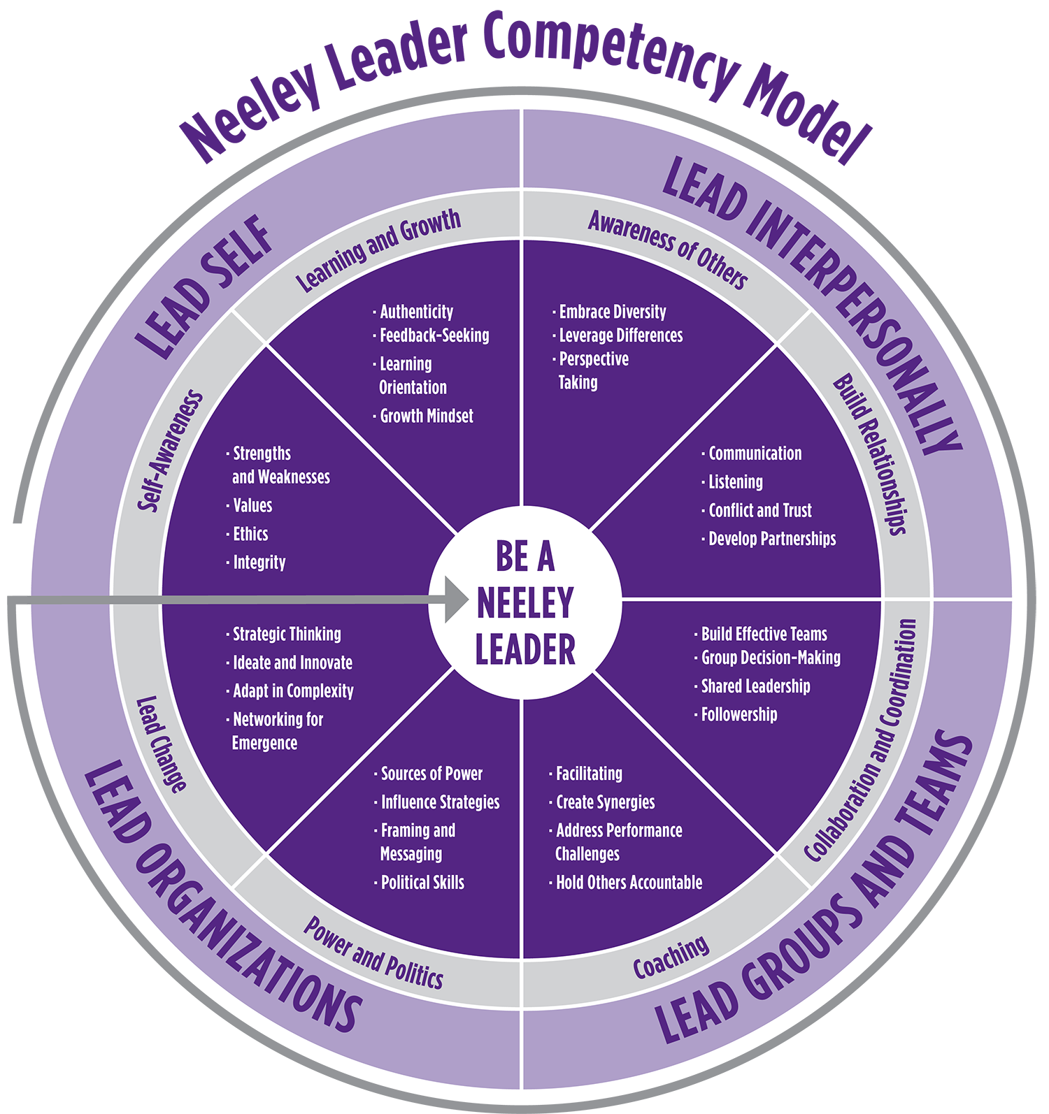 Neeley Leadership Model